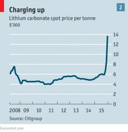 Price of lithium carbonate. Click picture to see big picture.