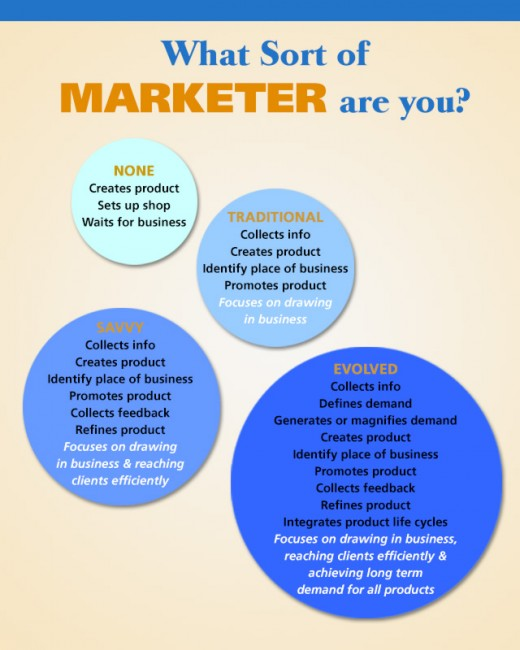 Are you traditional, savvy, or evolved in marketing?