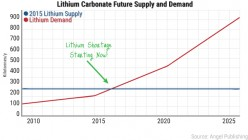How and Why to Invest in Lithium Stock