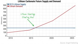 Lithium demand and supply. Click picture to see it better.