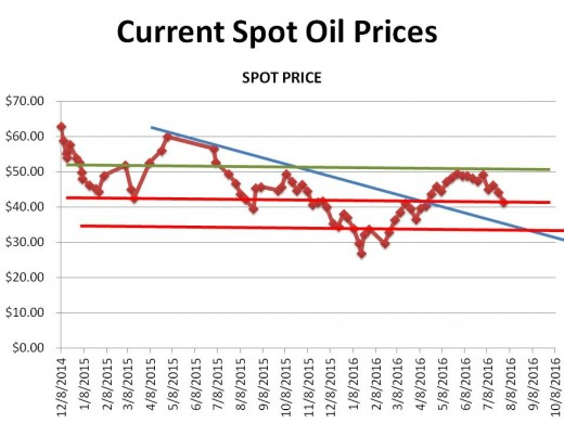 CHART 1 (10/8/16) - HISTORICAL SPOT OIL PRICE CHANGES OVER THE PERIOD OF THIS HUB (the lines represent technical markers; see commentary)