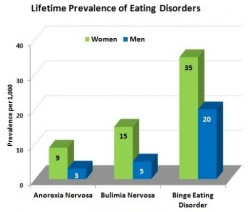 The Thing with Eating Disorders