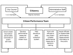 Citizen Involvement, Performance Standards and Government Effectiveness