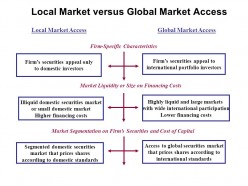 Buying from International Market Vs Buying from Local Market