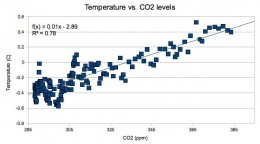 The relation between CO2 and temperature change is obvious. Denying there is a relation equals to stupidity. But the real question must be; is CO2 the cause of temperature change? Or are we mistaking an obvious effect as the cause?