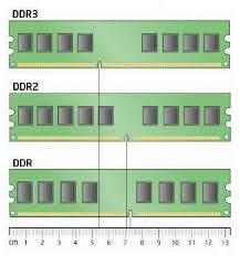 Position of notches on DDR,DDR2,DDR3