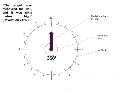Time and angle diagram showing the relationship between a clock and a circle.