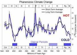 Long term records show a very strong negative feedback mechanism. Our climate always returns to a certain 'setpoint'.