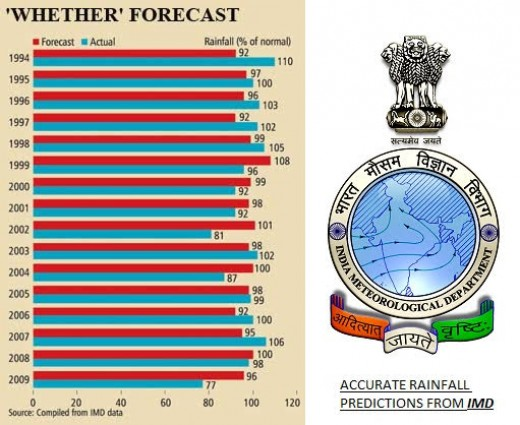 Timely predictions from the Meteorological Department (IMD):