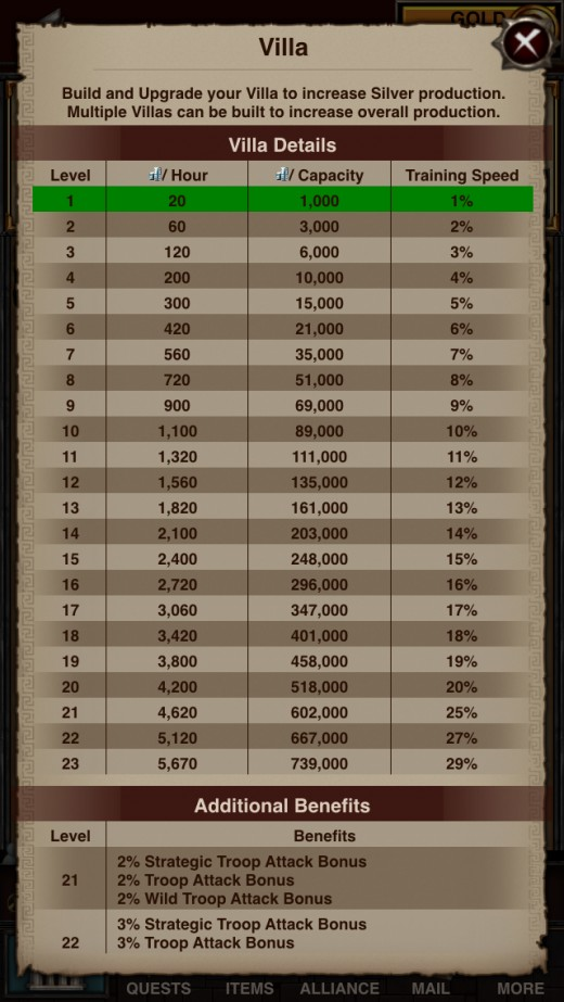Troop training speed PER villa.