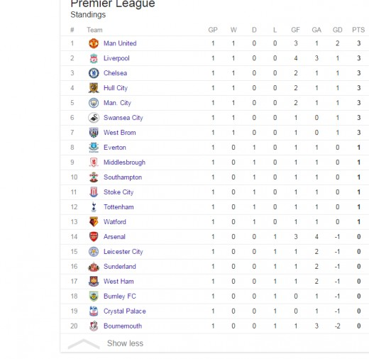 You can still view the complete table standings.