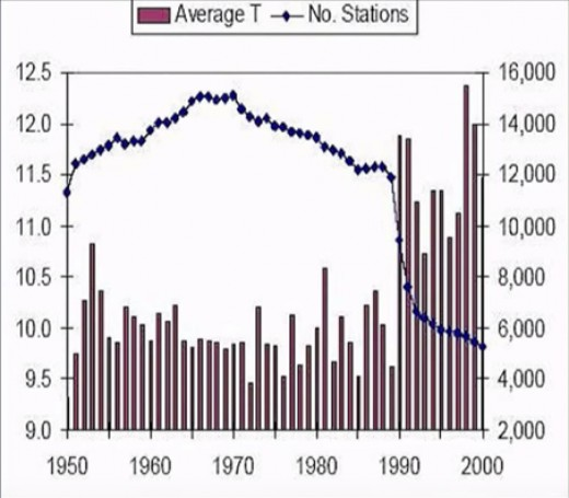 There is a striking relation between the dropping amount of weather stations and the global rising temperature.  After the collapse of the USSR about half of the cold stations fell into disuse, and so the data as well.