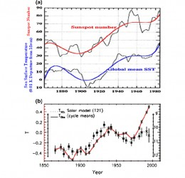 The amount of sun spots and the Sea Surface Temperatures (SST) show a clear relation. But sun spots can only account for  temperature swings up to plus/minus 1 degree Celsius.