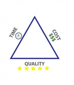 Project Management Triangle Explained