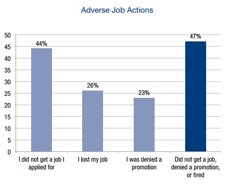 Study Results: Adverse Employment Actions due to Sexual Orientation