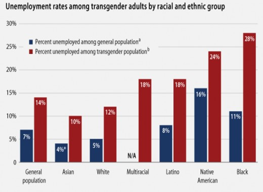 Unemployment among Transgenders of Color