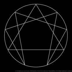 Origin and Early History of the Enneagram of Personality