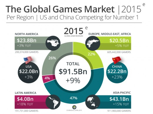 Where Does the Global Gaming Market Stand