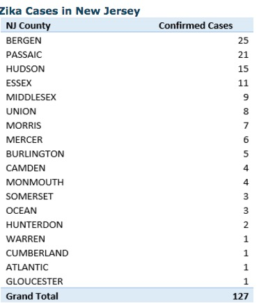 Zika Cases in New Jersey by Area