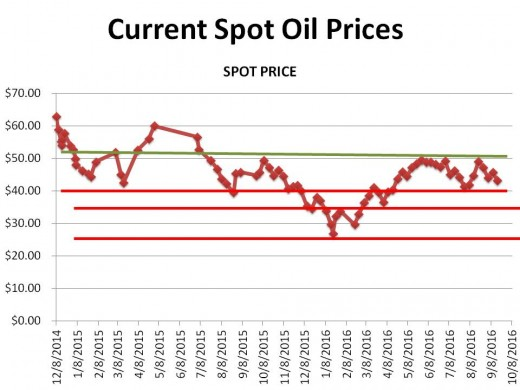 CHART 1 (9/17/16) - HISTORICAL SPOT OIL PRICE CHANGES OVER THE PERIOD OF THIS HUB (the lines represent technical markers; see commentary)