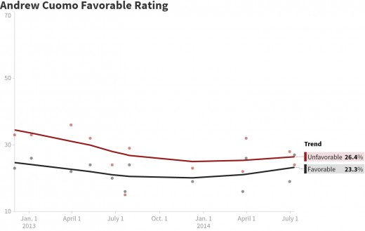 Approval Rating of Cuomo through July, 2016