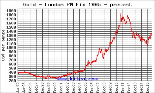 Price of gold from 1995 to 2016.