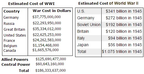 Estimate Cost Of WW I&II