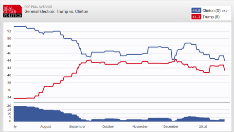The long-term poll results of the two leading presidential candidates.
