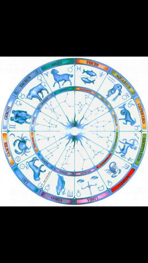 Wheel of 12 Internationally Renown Astrological Zodiac Symbols