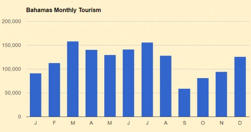 Bahamas tourism by month.