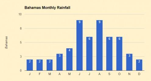 The Bahamas rainy season spikes from July through October.