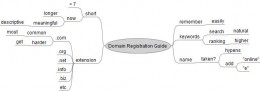 Mind Map of Free Guide for Domain Names Registration
