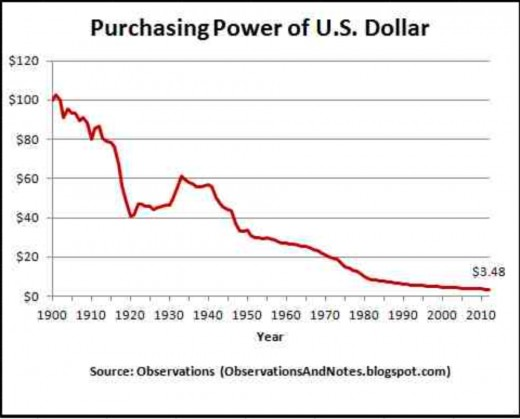 Notice how the purchasing power of the U.S. dollar never, ever goes up!