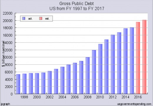 Our national debt has more than doubled in the last 8 years.