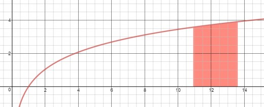 Graph of y = 3*ln(sqrt(x)) with area under curve shaded between x = 4e and x = 5e.