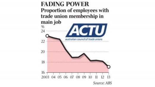 Trend Decline in Union Membership in Australia