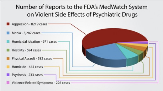 Violence and Psychiatric Drugs