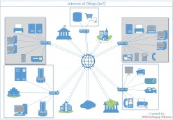 Internet of Things: Basic Introduction