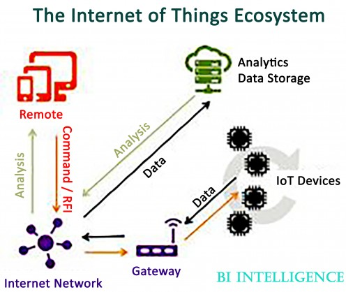How actually Internet of Things (IoT) works
