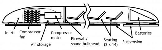 Hyperloop passenger capsule subsystem.