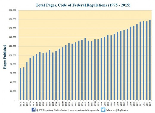 Pages of new regulations by the Federal Government - does not include pages from states, counties or cities