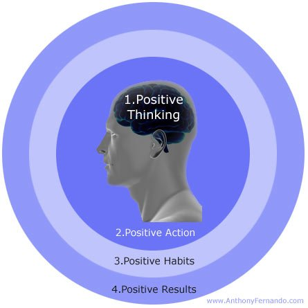 Positive thinking = positive actions.