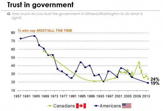 Even though trust is at a record low, it does not mean citizens believe they're government is corrupt.