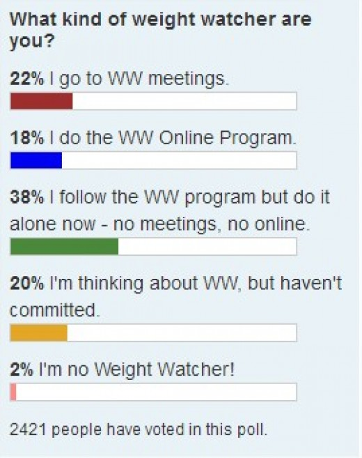 Poll shows that more people do weight watchers on their own...
