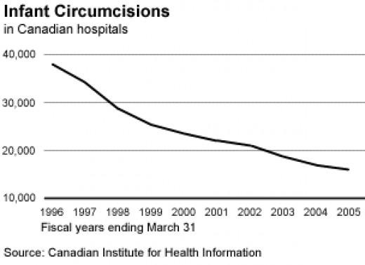 Circumcision rate in Canada