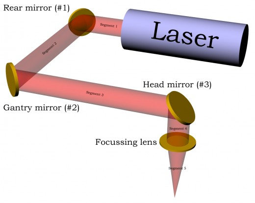 The simple path of a laser beam to the material