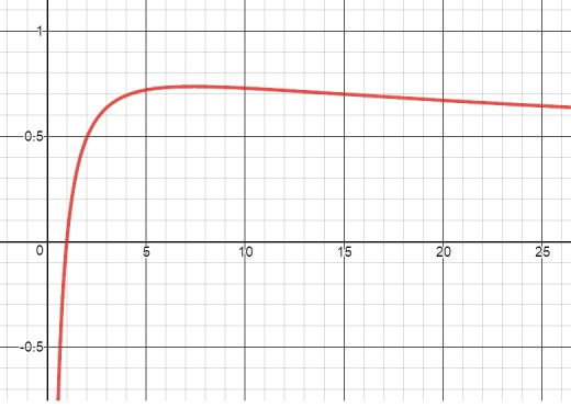 Graph of the function y = ln(x)/sqrt(x)