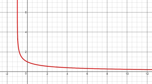 Graph of y = ln(x+1)/x with vertical asymptote at x = -1 and horizontal asymptote at y = 0.  (Created with Desmos graphing calculator.)