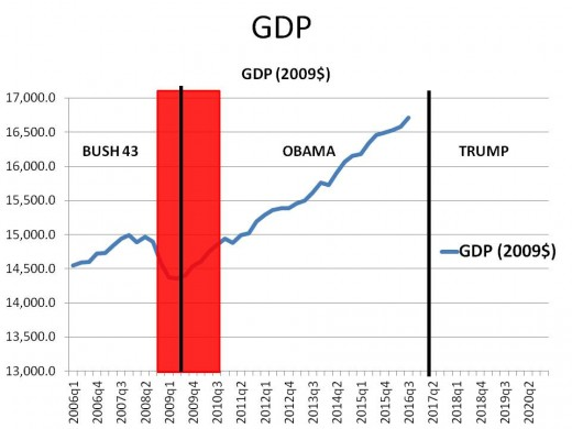 Chart 1 - GDP (2009$) SINCE 2006