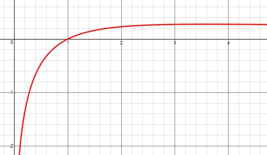 Graph of ln(x)/(x+1) with vertical asymptote at x = 0 and horizontal asymptote at y = 0.